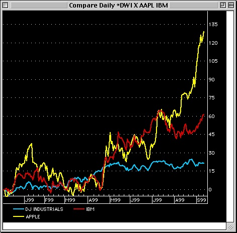 Comparison chart of Costco, IBM and the DJ Industrials supplied by Trendsetter Software, trendosft.com